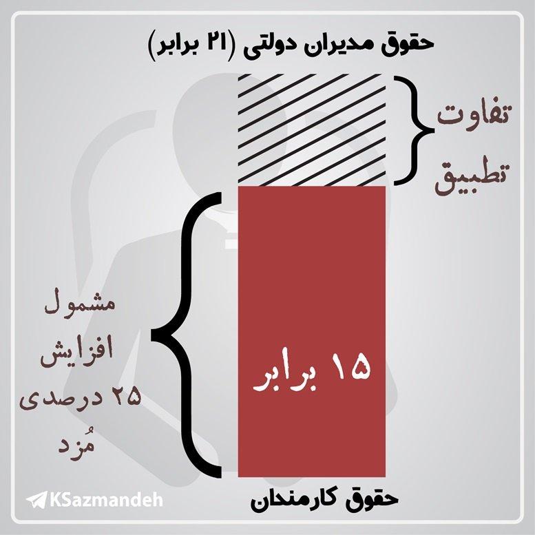 بودجه 1400 و حقوق نجومی مدیران دولتی
