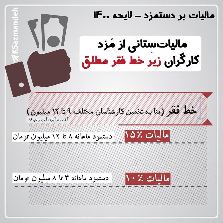 مالیات بر دستمزد - بودجه 1400