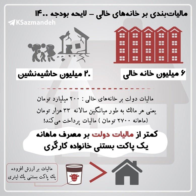 مالیات بندی بر خانه های خالی در لایحه بودجه 1400