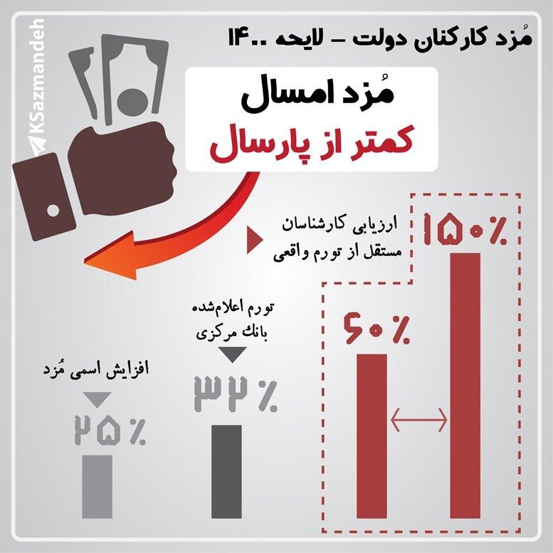 مزد کارکنان دولت - لایحه بودجه 1400