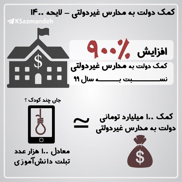 کمک دولت به مدارس غیرانتفاعی - بودجه 1400