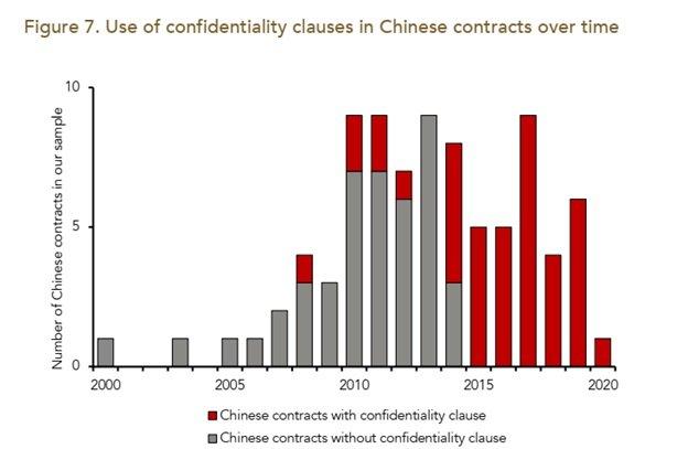 بندهای محرمانگی در قراردادهای چینی