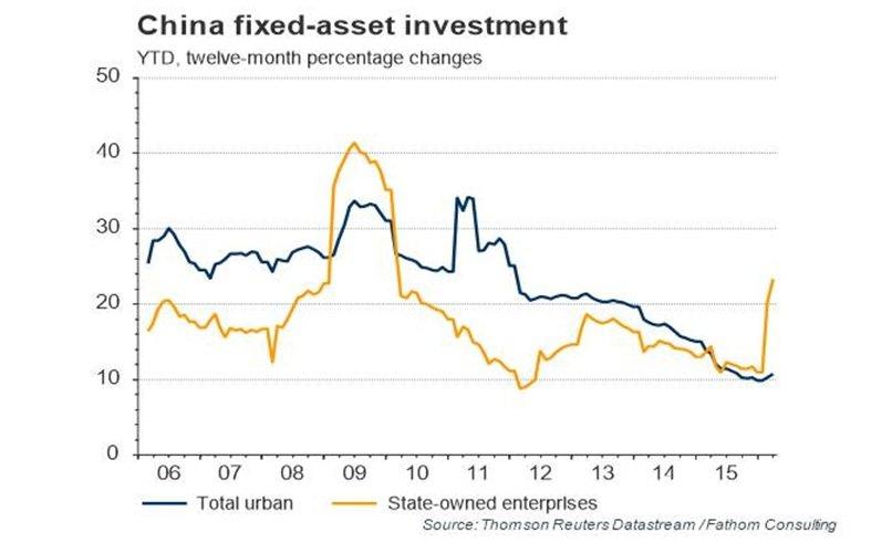 سرمایه گذاری چین بر دارایی های ثابت