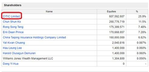 سهامداران چینی شرکت امنیتی FSG