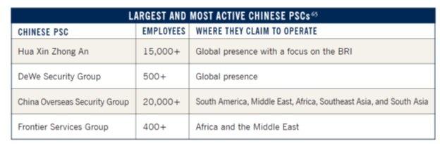 شرکت های امنیتی چین