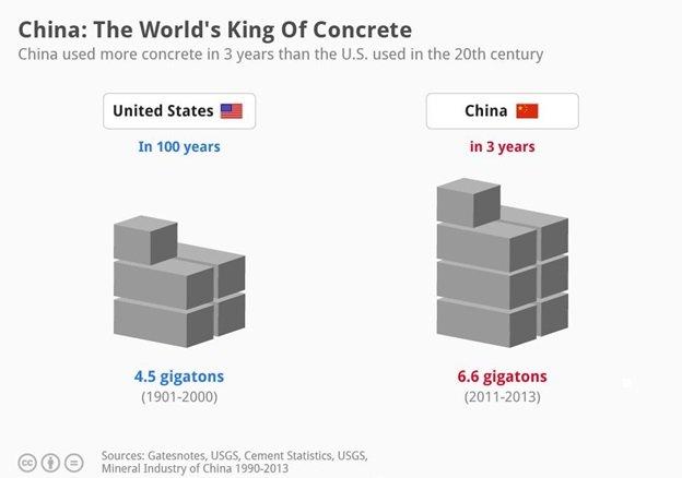 مصرف سیمان چین 2011-2013