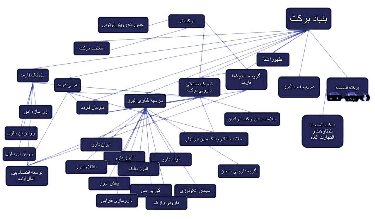 شرکتهای زیر مجموعه بنیاد برکت